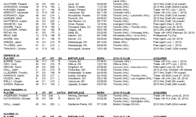A Few More Roster Cuts